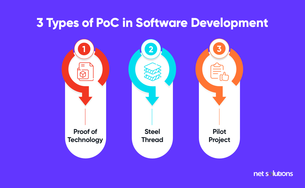Comment on 3 Expert Tips for Developing a Successful Proof of Concept (PoC) in 2021 by Aubrey van Breda