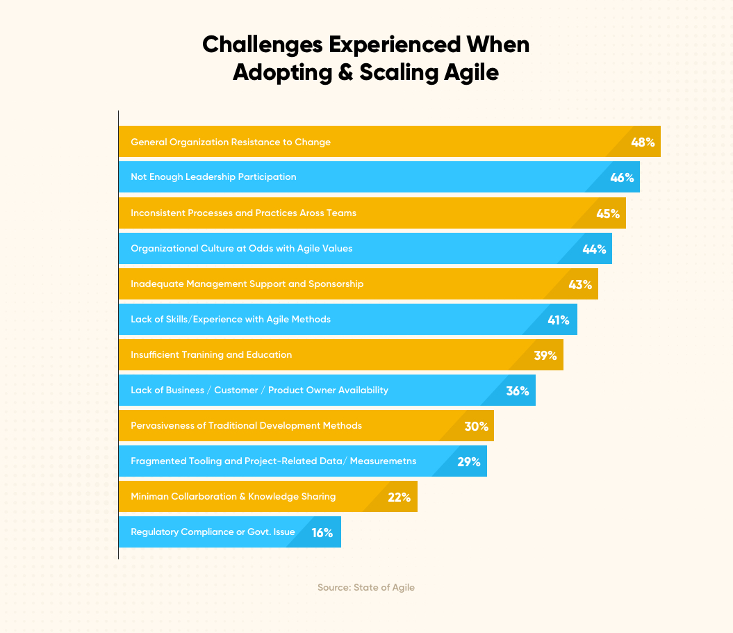 Challenges Experienced When Adopting & Scaling Agile