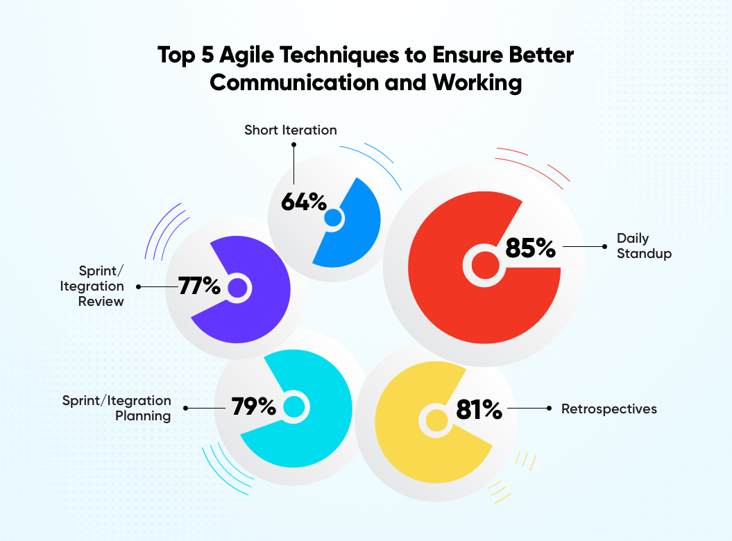 Top 5 Agile Techniques to Ensure Better Communication and Working