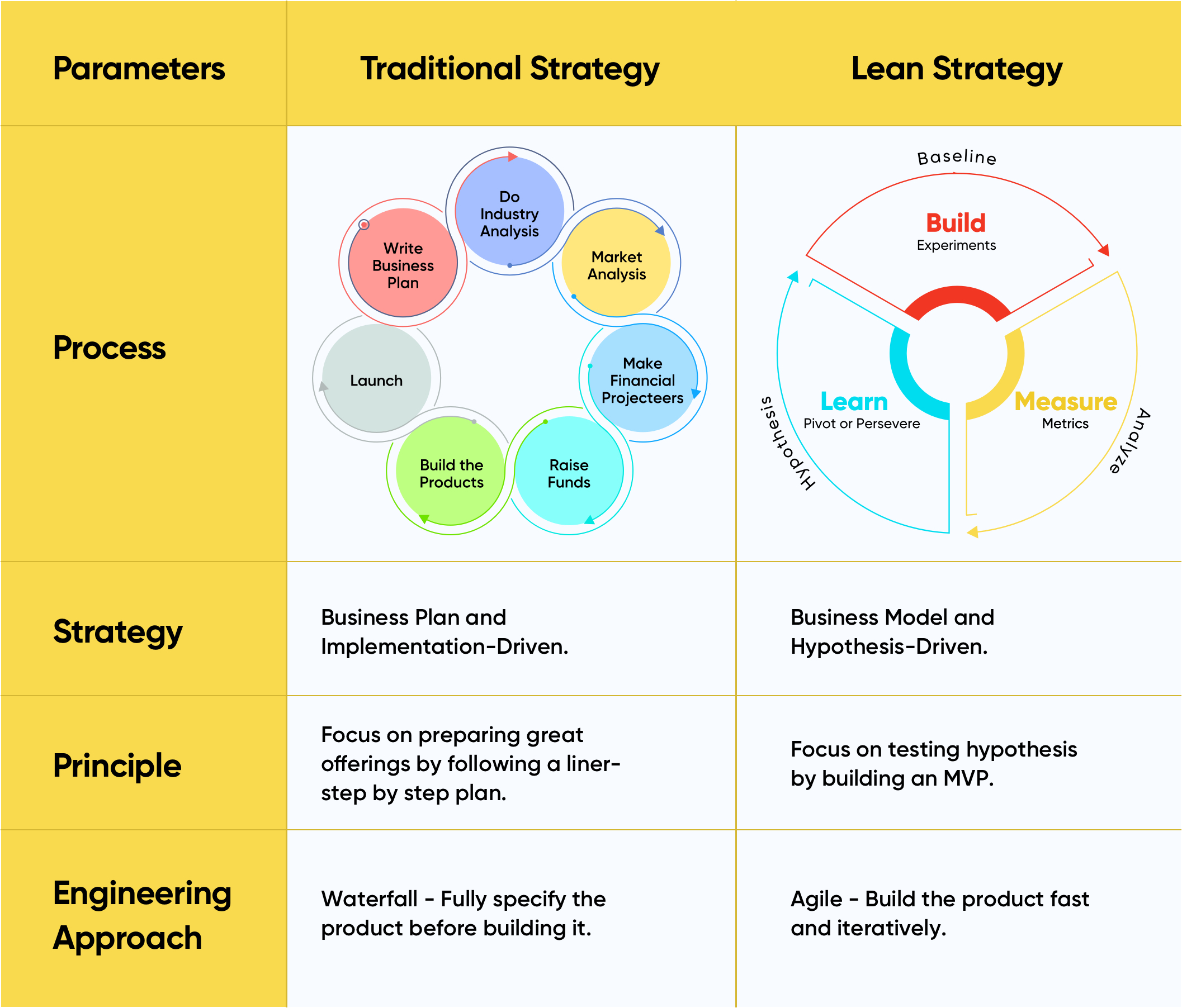 Difference between traditional and lean strategy