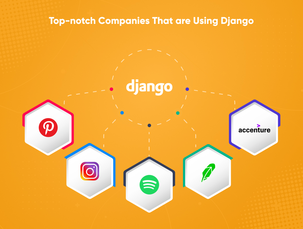 Top-notch Companies That are Using Django