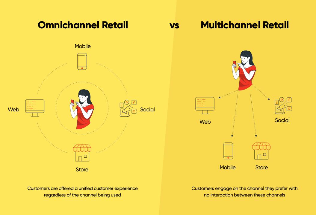 difference-between-omnichannel-vs-multichannel-retail | Net Solutions