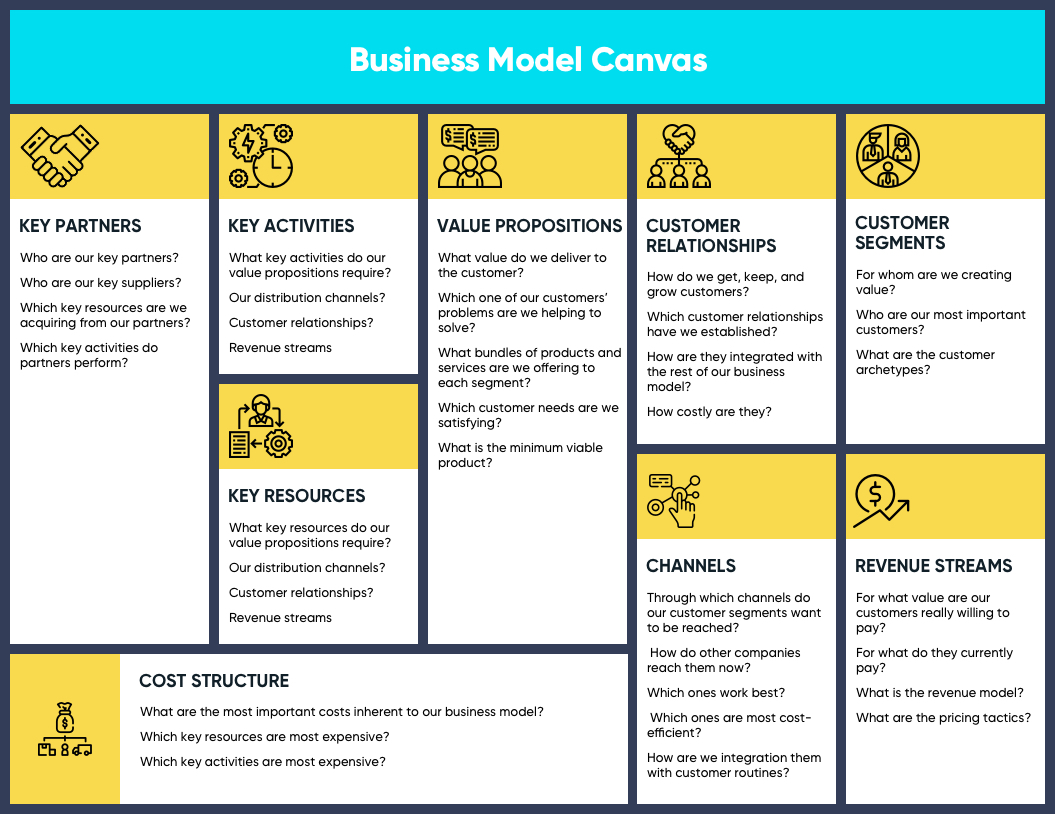 Business Model Canvas   How to Start a Tech Startup