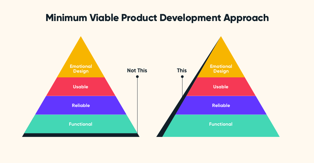 Minimum Viable Product Development Approach | How to Start a Tech Startup