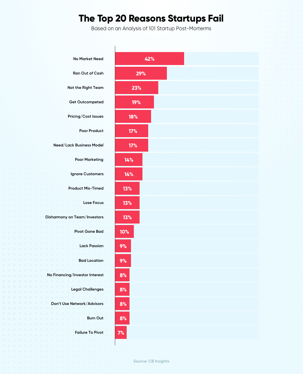 Top 20 Reasons Startup Fail   How to Start a Tech Startup
