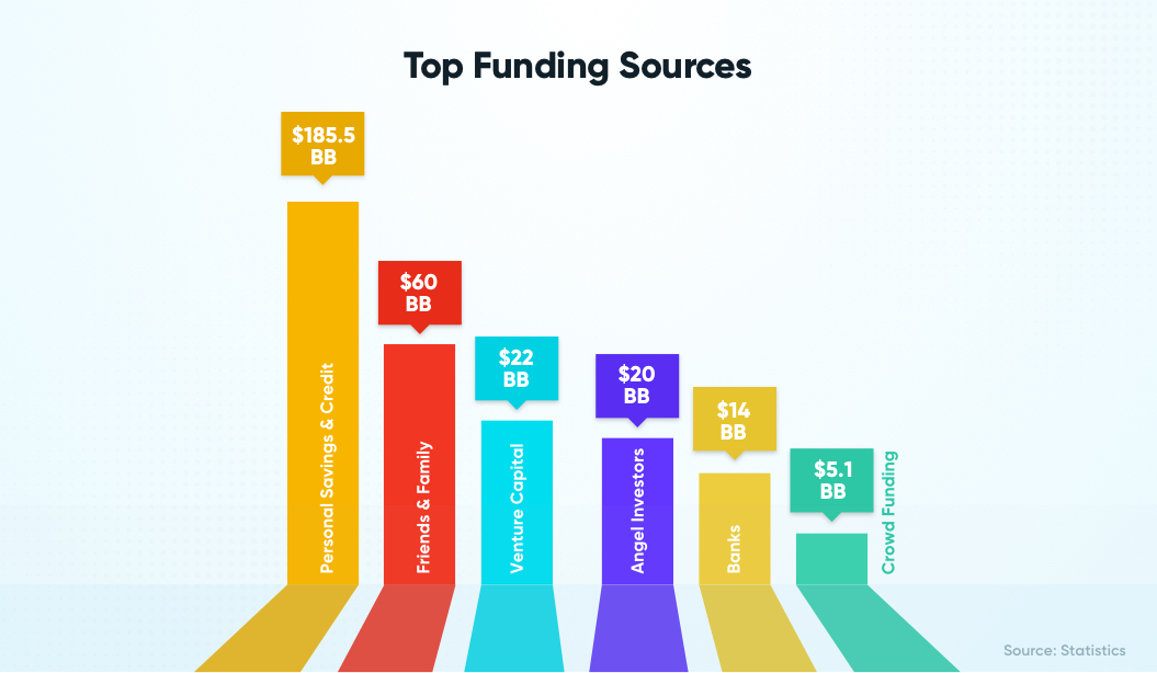 Top Funding Sources   How to Start a Tech Startup