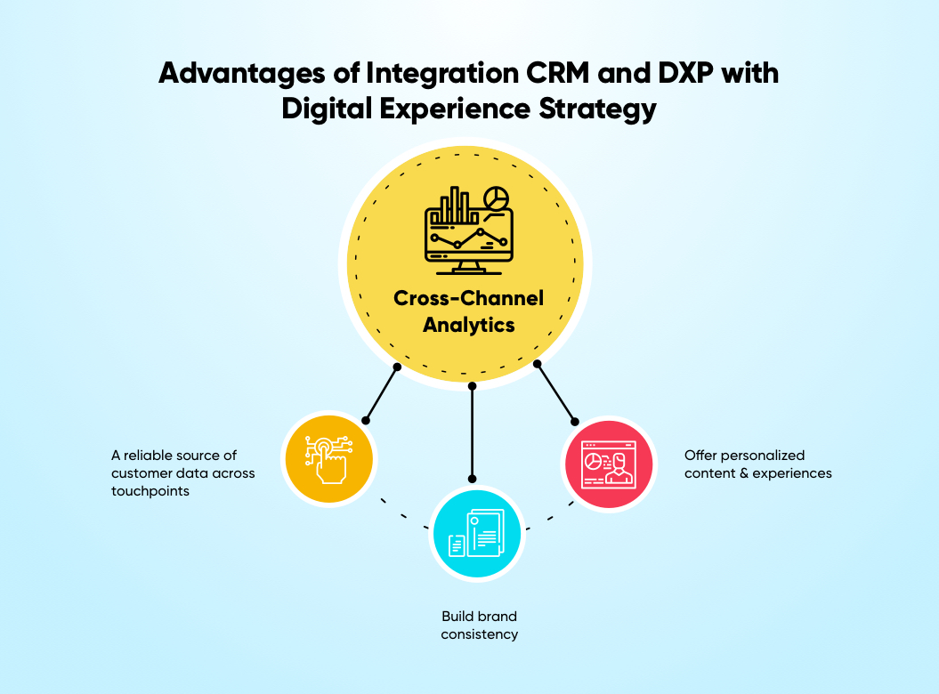 omnichannel-vs-multichannel-retail-advantages-of-integration-of-CRM-and-DXP-with-digital-experience-strategy | Net Solutions