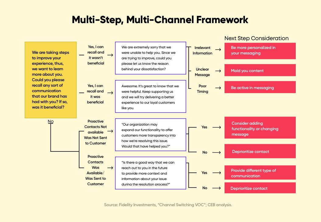 omnichannel-vs-multichannel-retail-multi-step-multi-channel-framework | Net Solutions