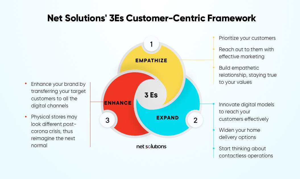 omnichannel-vs-multichannel-retail-netsolutions-3es-customer-centric-framework | Net Solutions