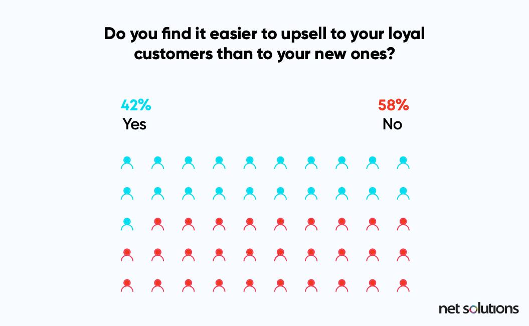 omnichannel-vs-multichannel-retail-upselling-loyal-customers-vs-new-customers | Net Solutions