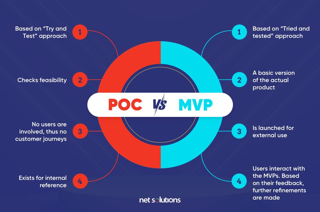 Proof of Concept vs MVP