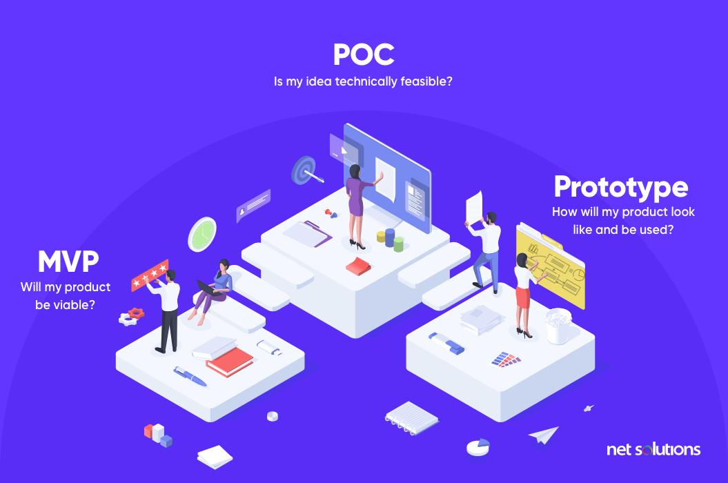 POC vs Prototype vs MVP | Proof of Concept