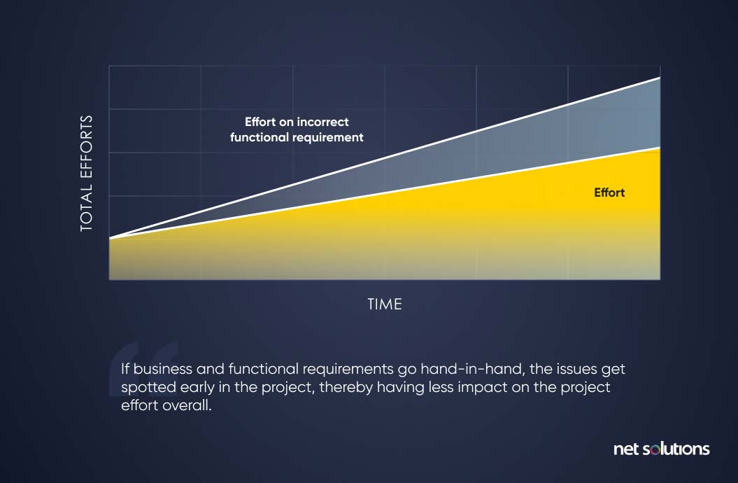 Effort vs Time in Product Development Process Business vs Functional Requirements