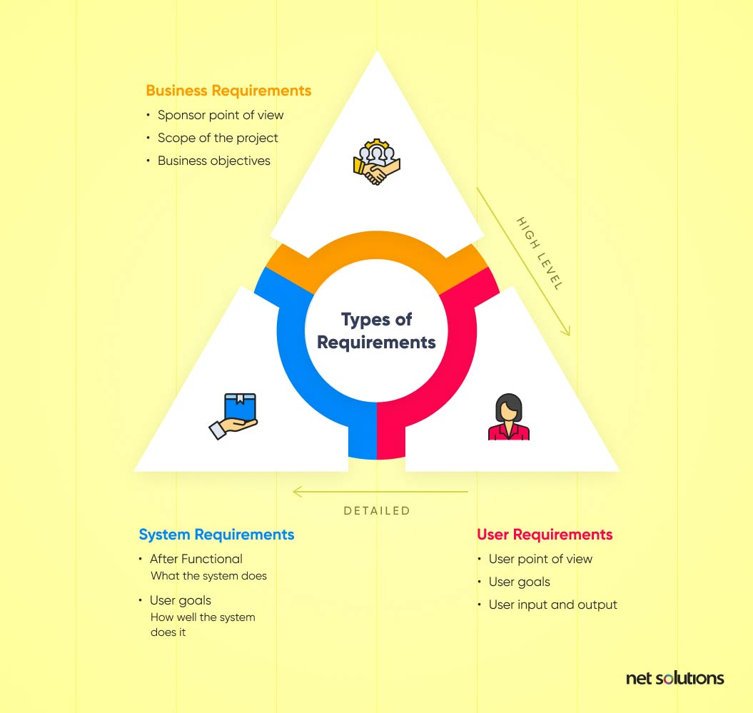 Types of Requirements | Business vs Functional Requirements