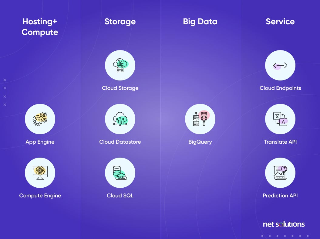 Google Cloud Categories