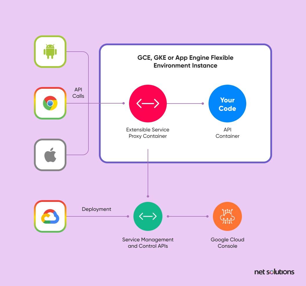 Google Cloud Implementation   Google Cloud Platform