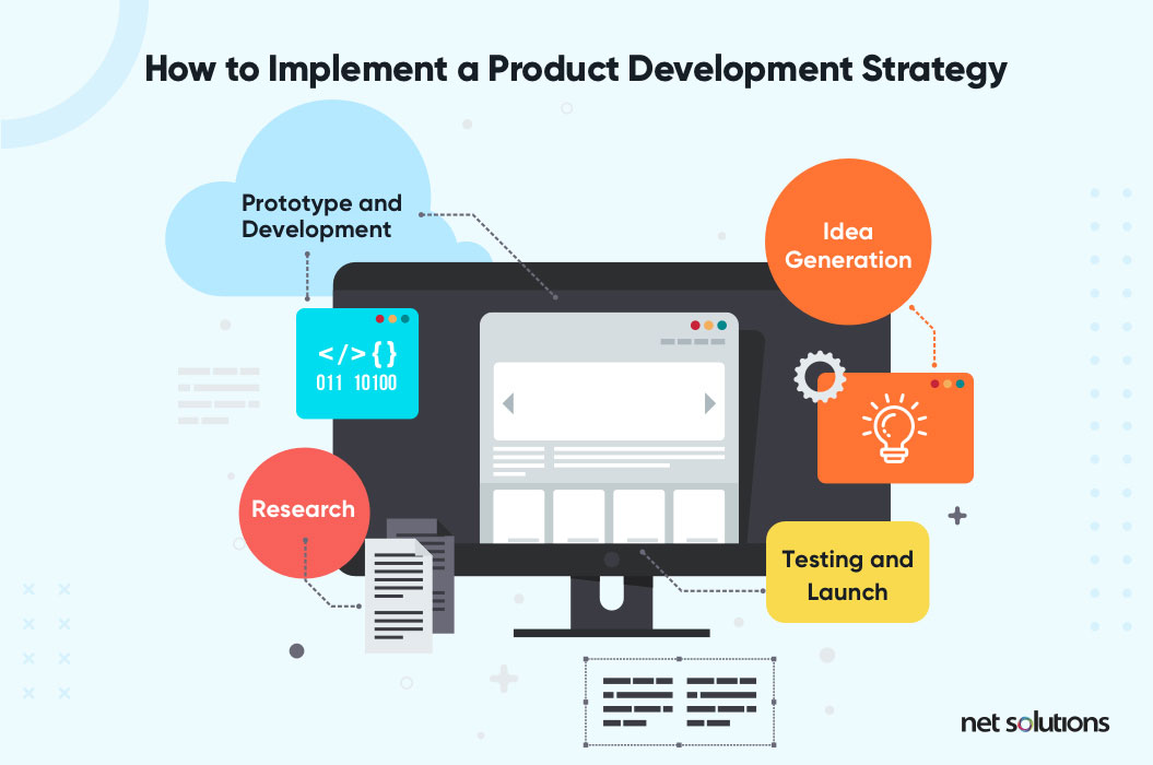 How to Implement Product Development Strategy