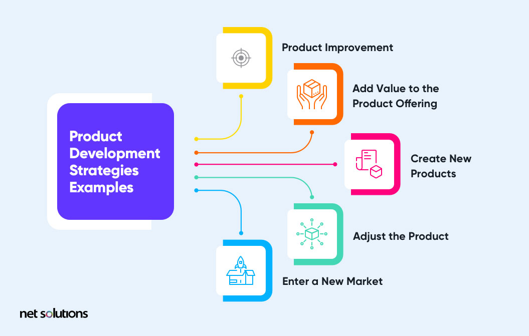 Product Development Strategy Examples