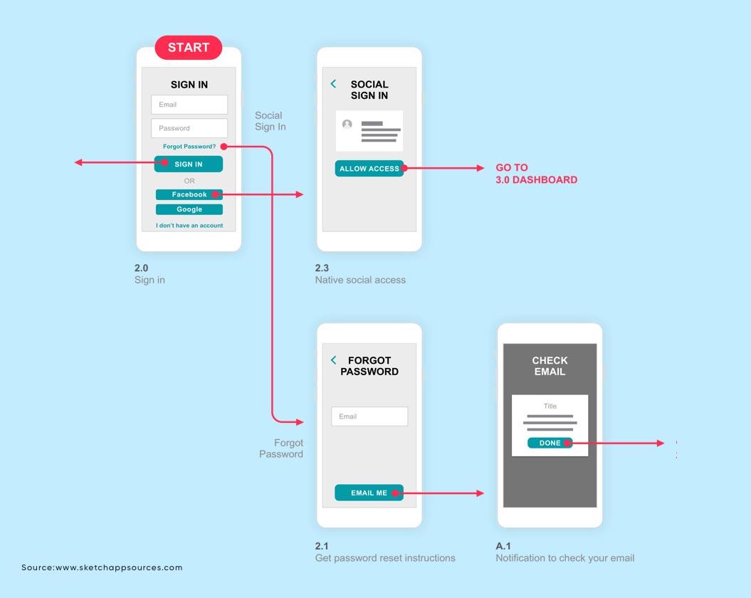 Prototypes   UX Design Process