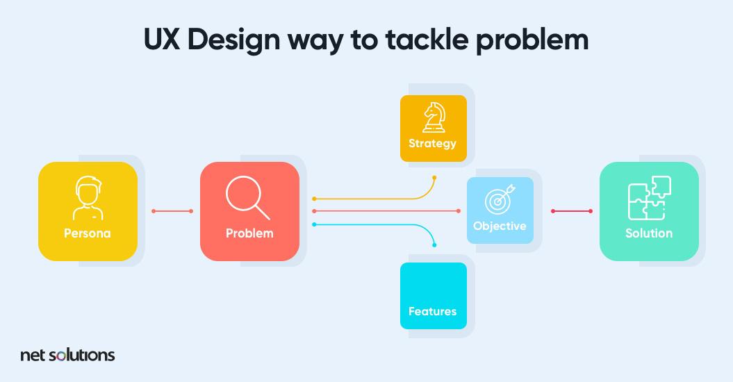 Way to Tackle Problem   UX Design Process