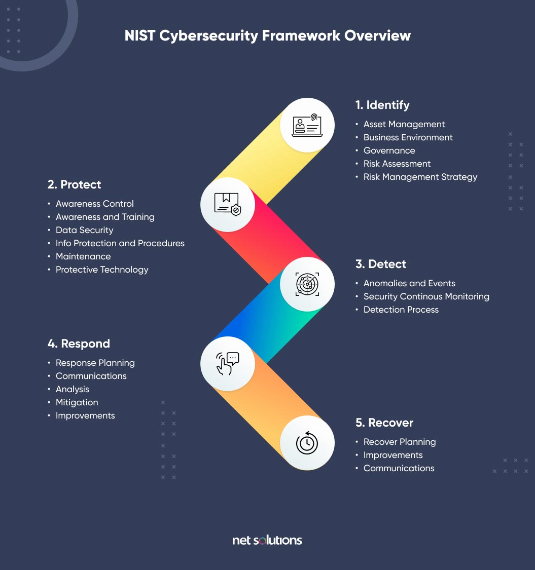 NIST cybersecurity framework overview   cloud security challenges
