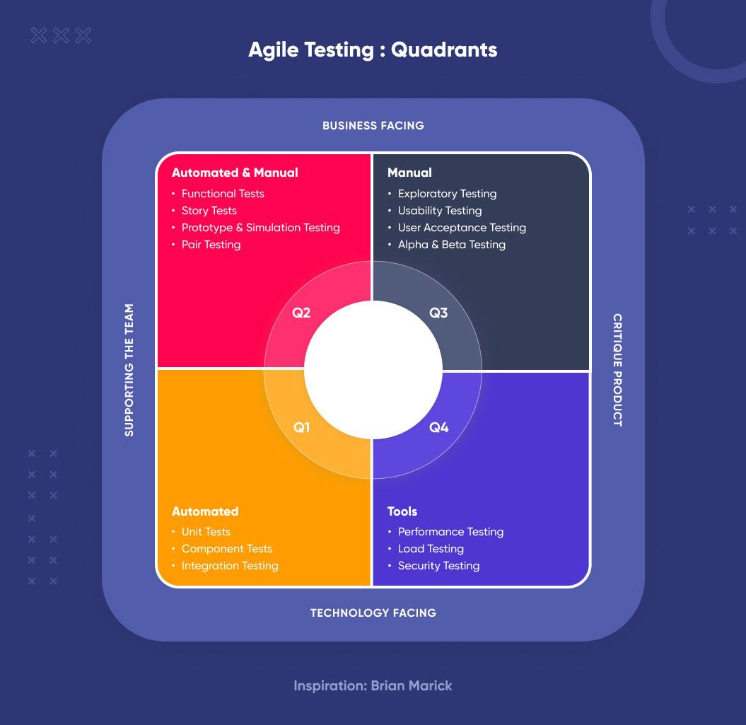 agile testing quadrants | automate mobile app testing