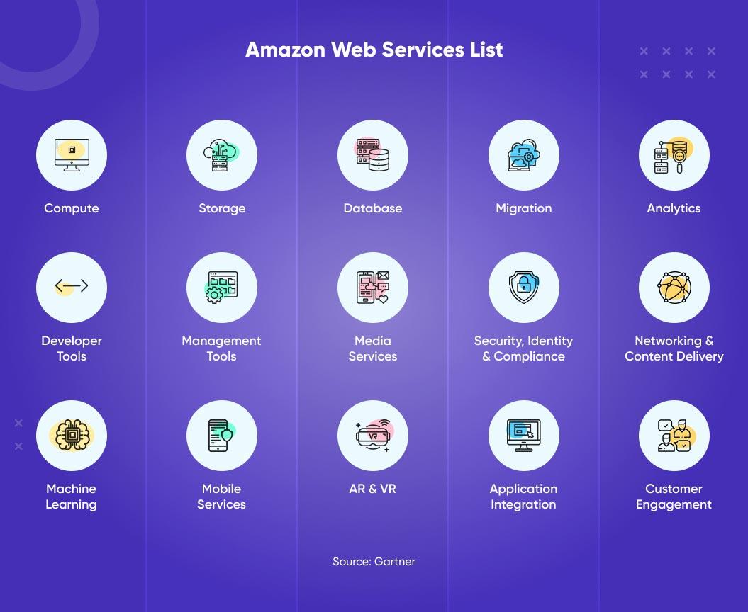 amazon web services list
