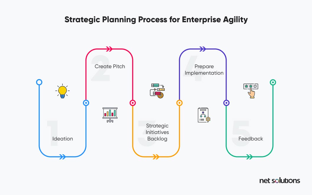 Strategic Planning Process for Enterprise Agility | Challenges in Digital Transformation