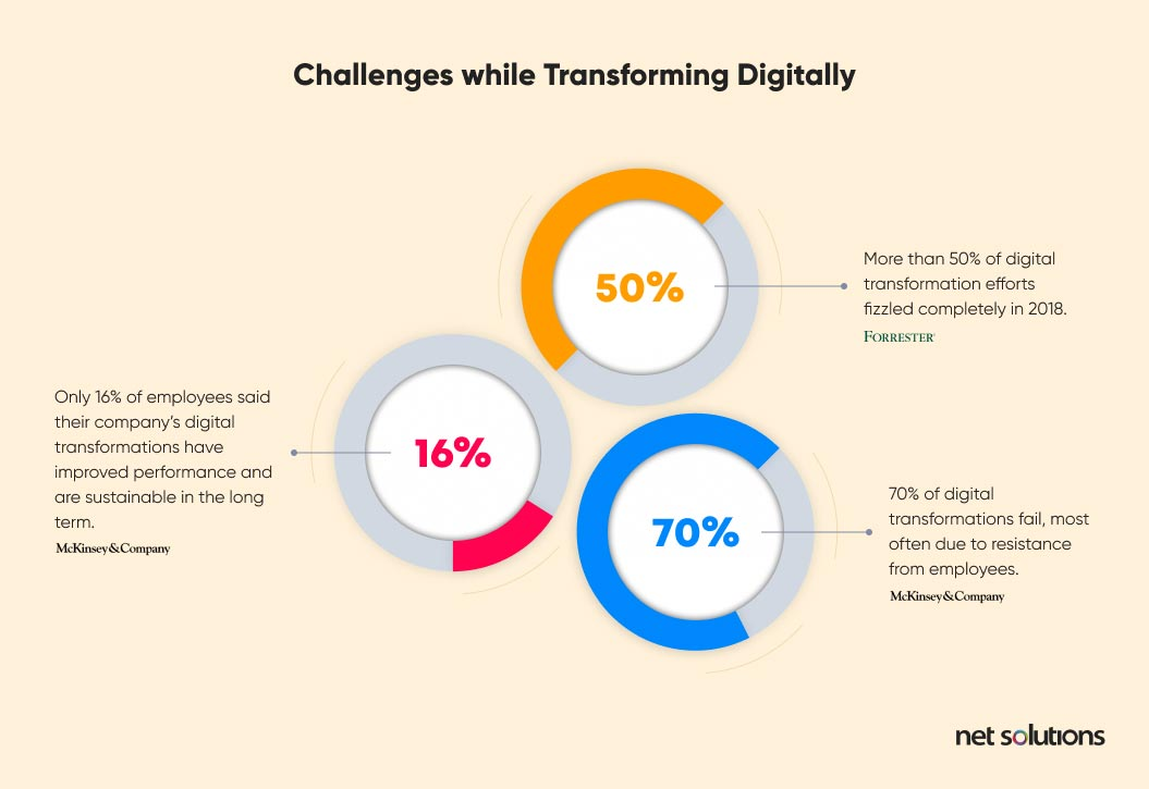 Challenges While Transforming Digitally