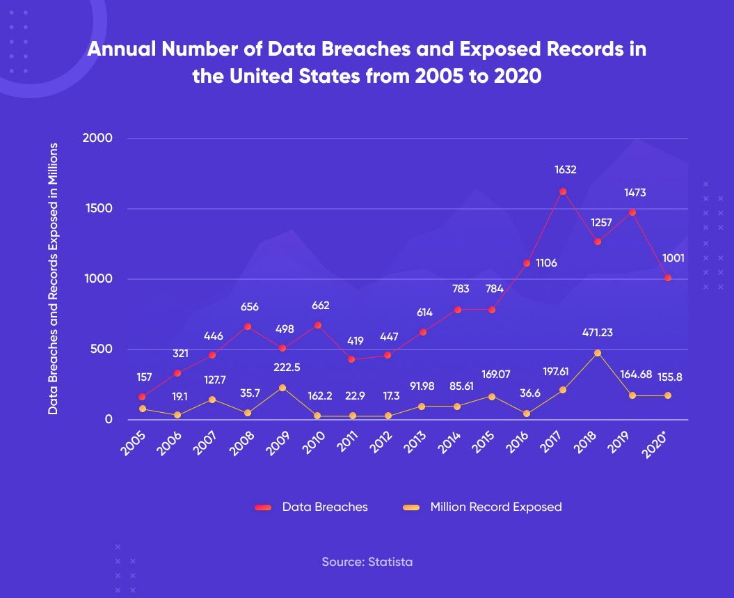 data breaches and exposed records in united states
