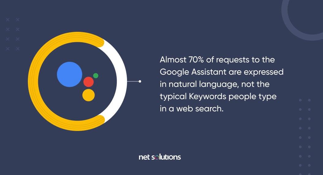 google assistant stat