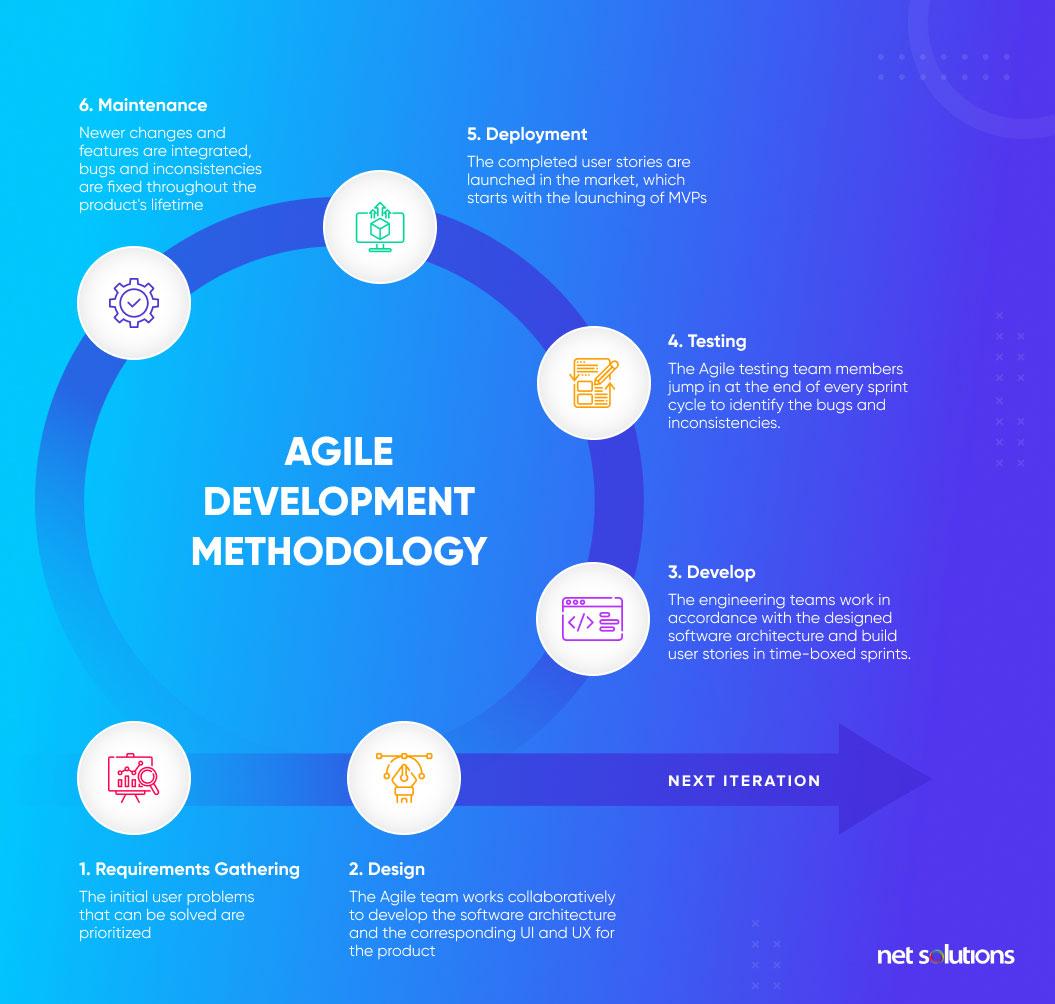 agile development methodology | how to create a roadmap