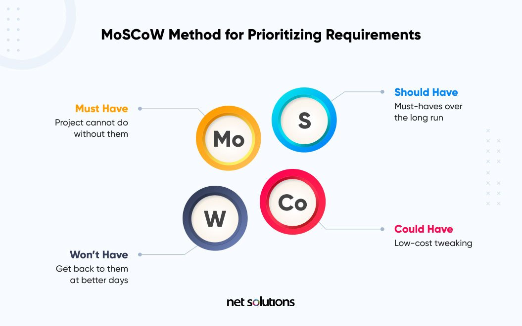 moscow method of prioritization | how to create a roadmap