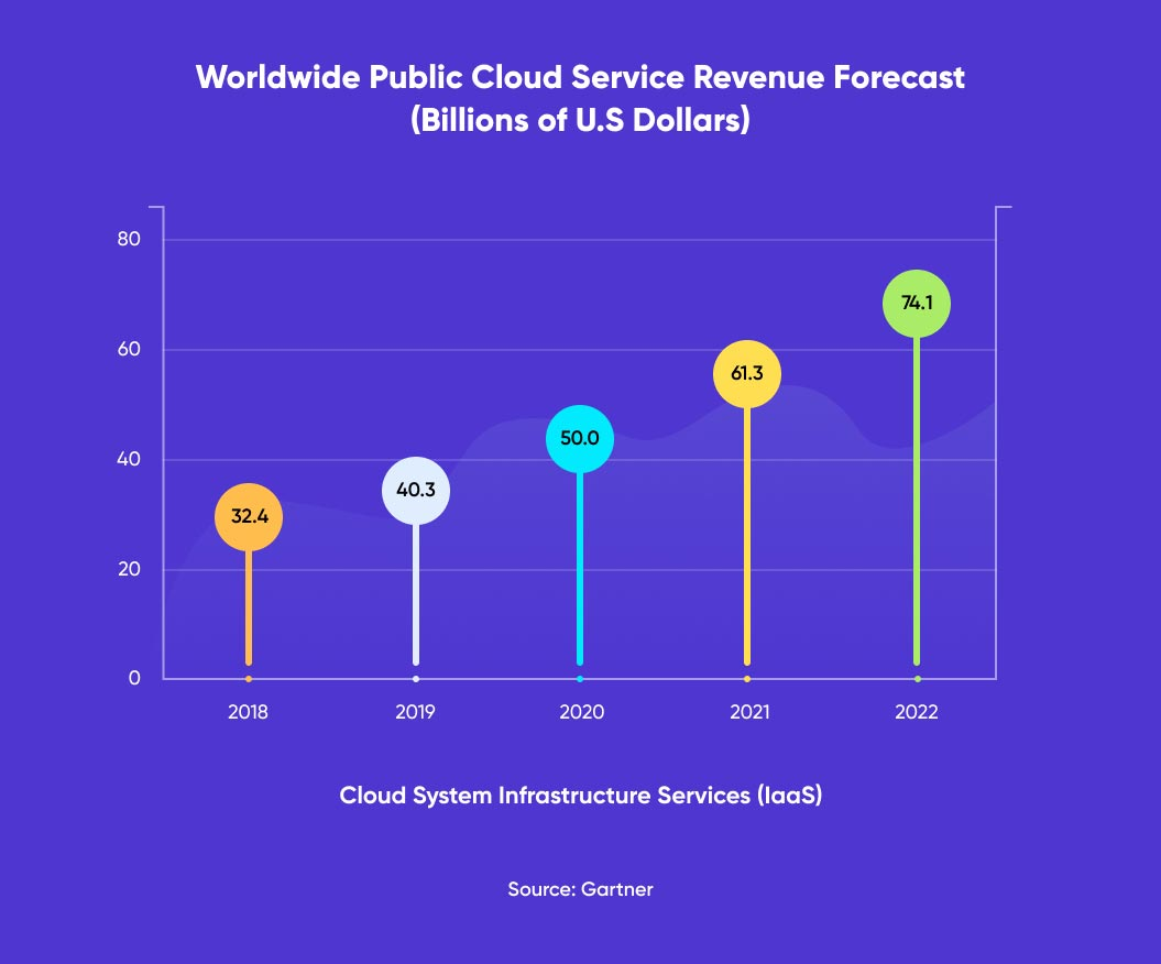Public Cloud Service Revenue Forecast for IaaS