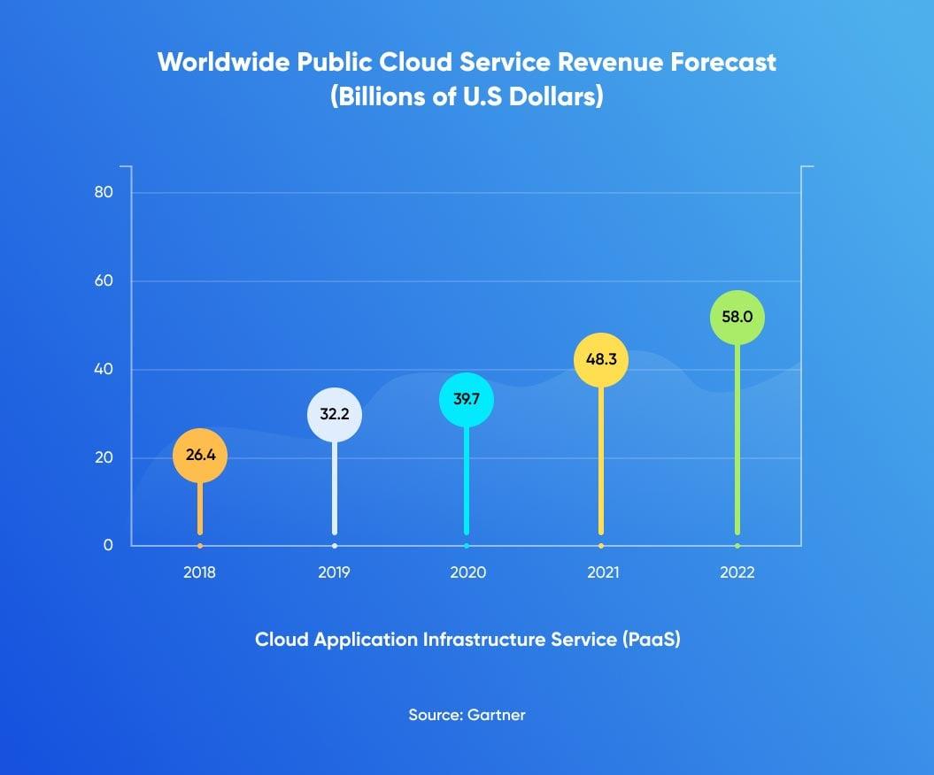 Public Cloud Service Revenue Forecast for PaaS