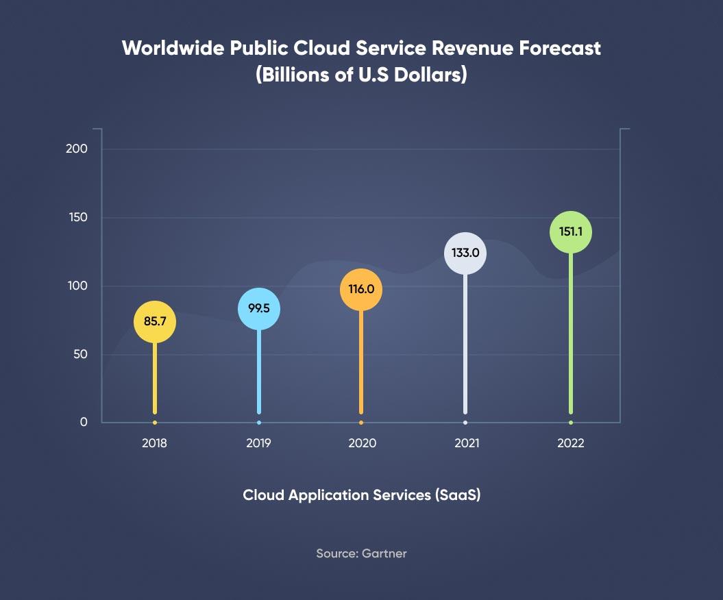 Public Cloud Service Revenue Forecast for SaaS