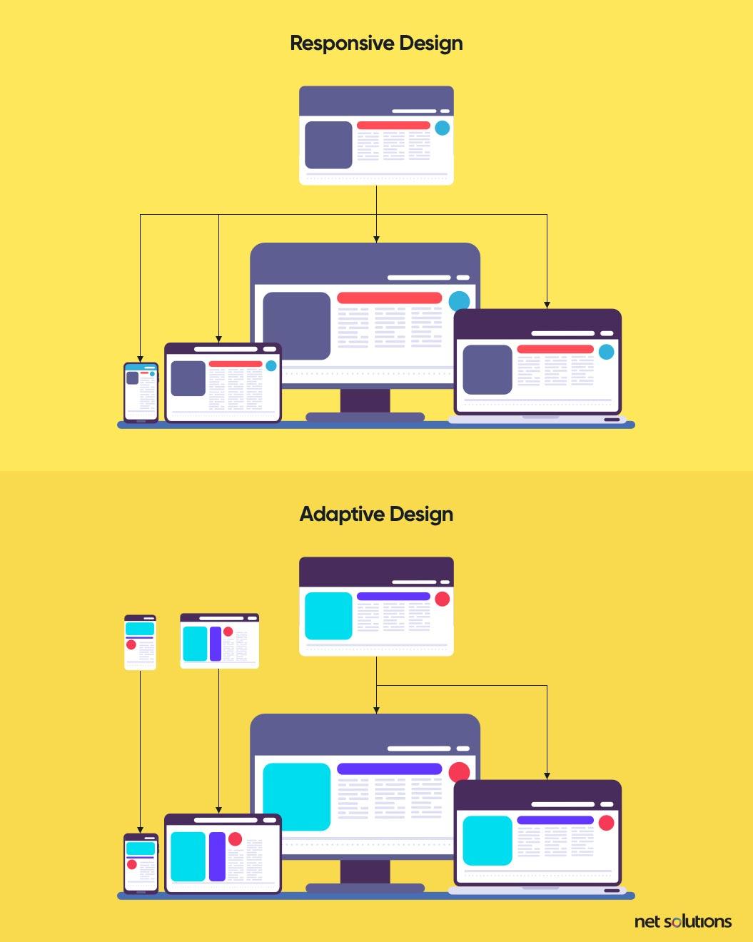 mobile-friendly web design frameworks