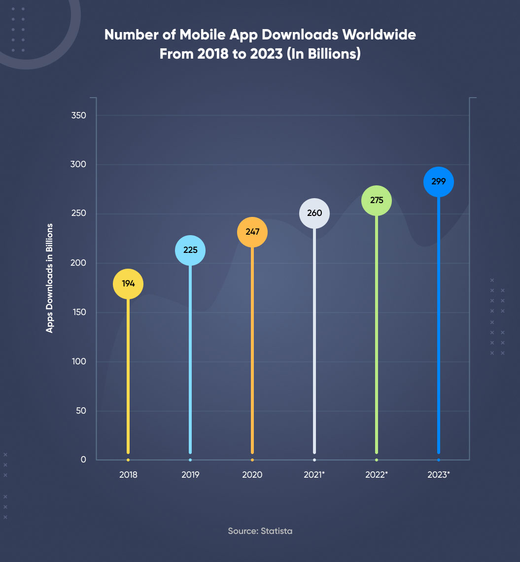 number of mobile app downloads over the years