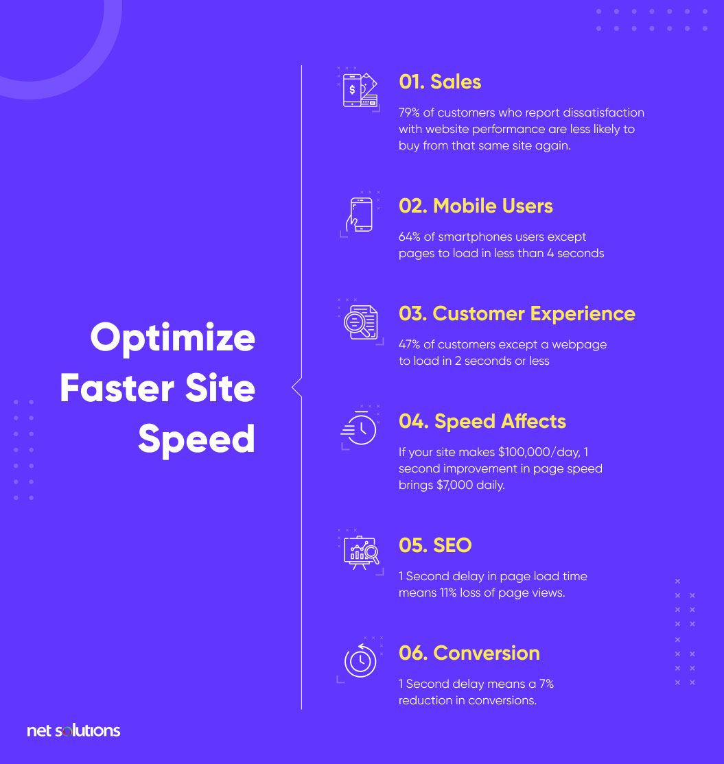 optimize site for page speed