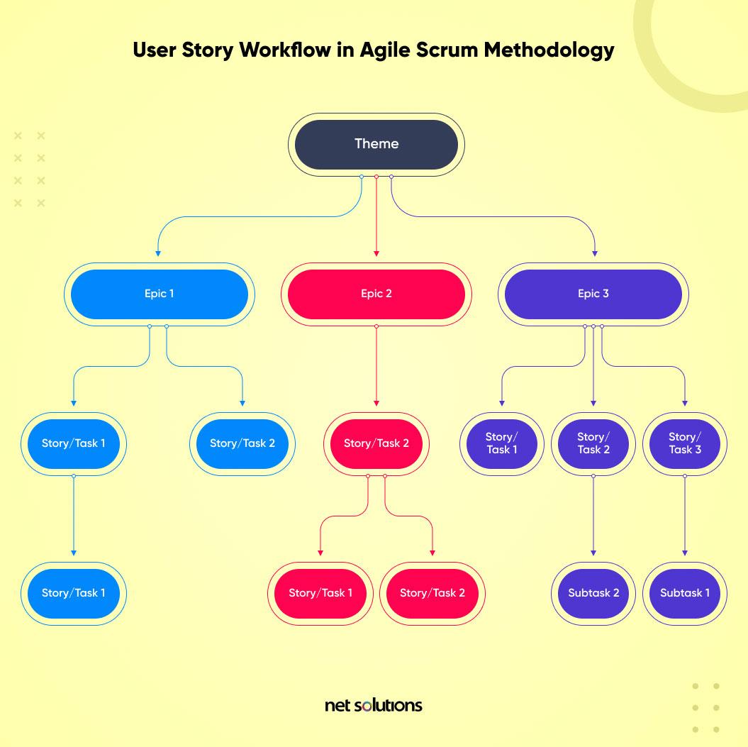 user story workflow in agile scrum methodology