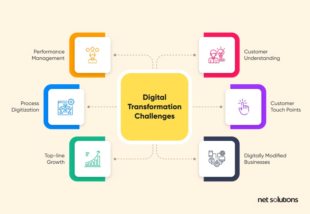 What are Digital Transformation Challenges