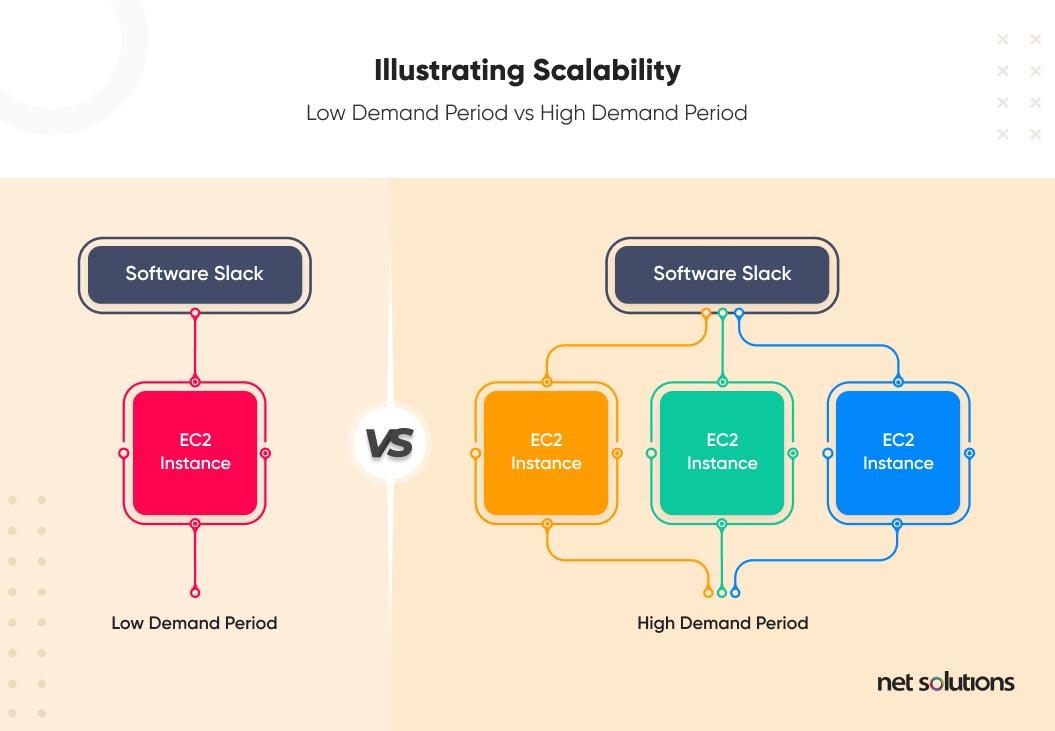 illustrating scalability: low demand period vs high demand period
