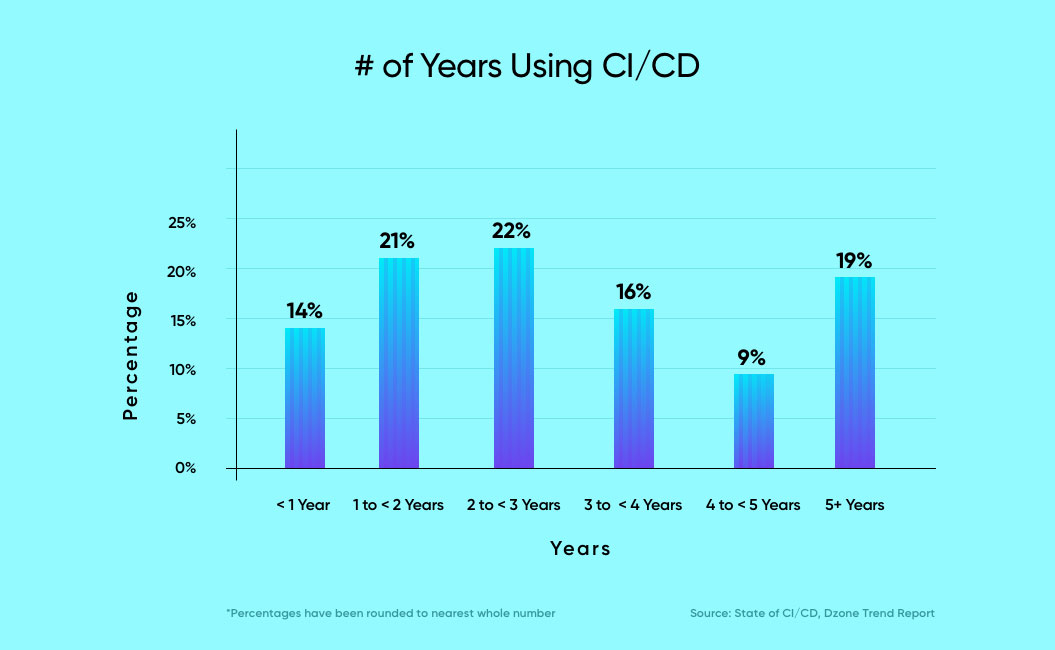 number of years organizations have been using ci/cd according to dzone   what is ci and cd