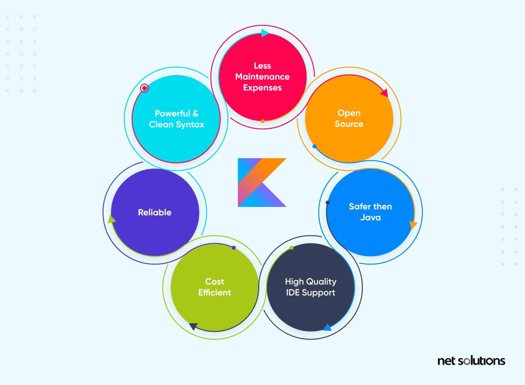 benefits of Kotlin - android tech stack