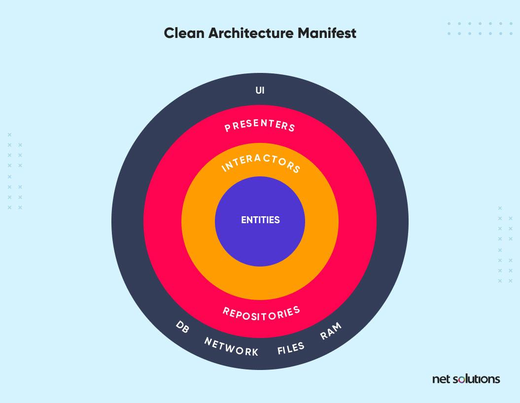 clean architecture manifest