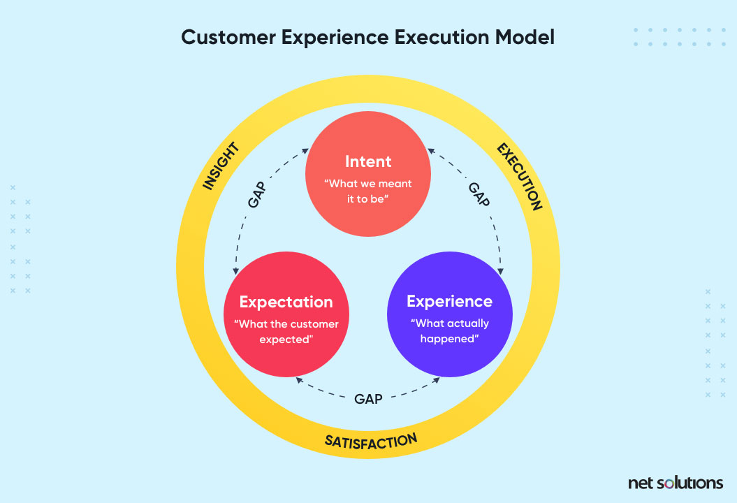 customer experience execution model