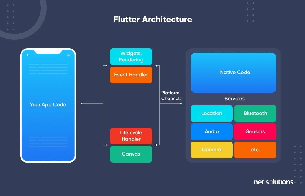 flutter architecture - cross-platform app development tech stack examples