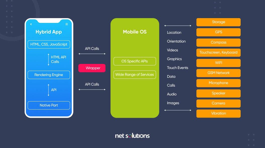 hybrid mobile app architecture
