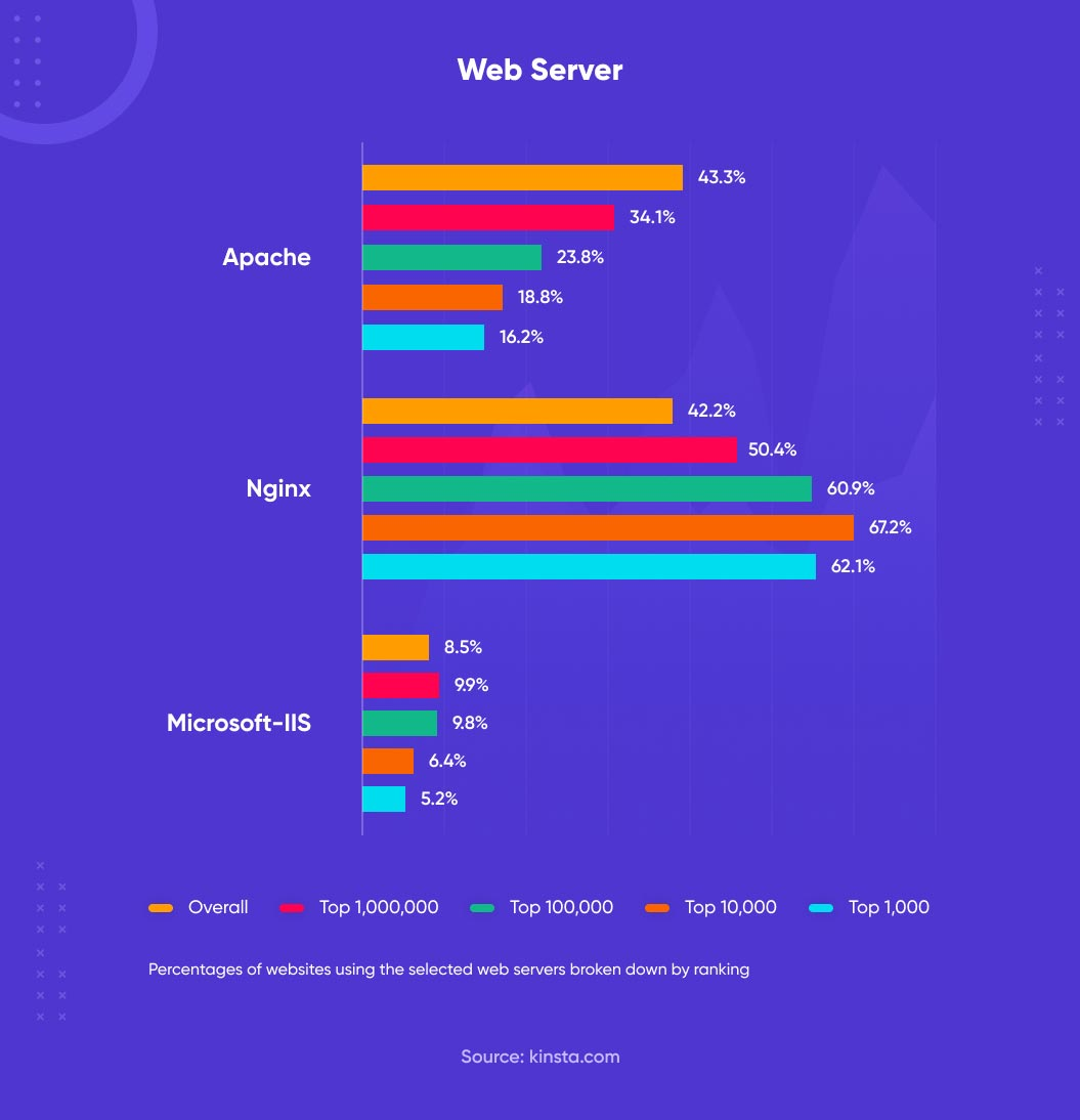 percentage of websites using the web servers broken down by ranking