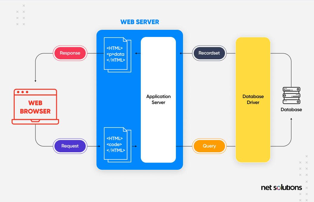 dynamic web applications | web application development guide